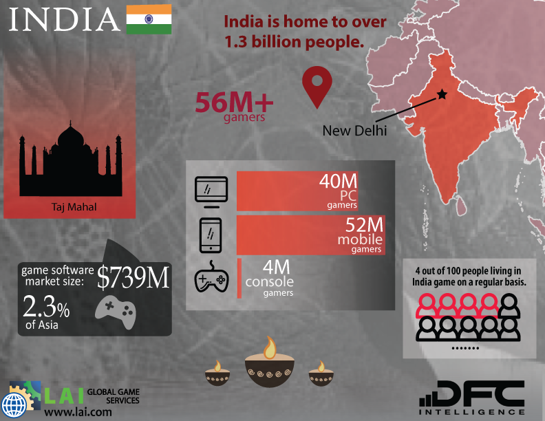 LAI Global Game Services – DFC Intelligence – Video Game Market Infographics – Asia – India - Indian