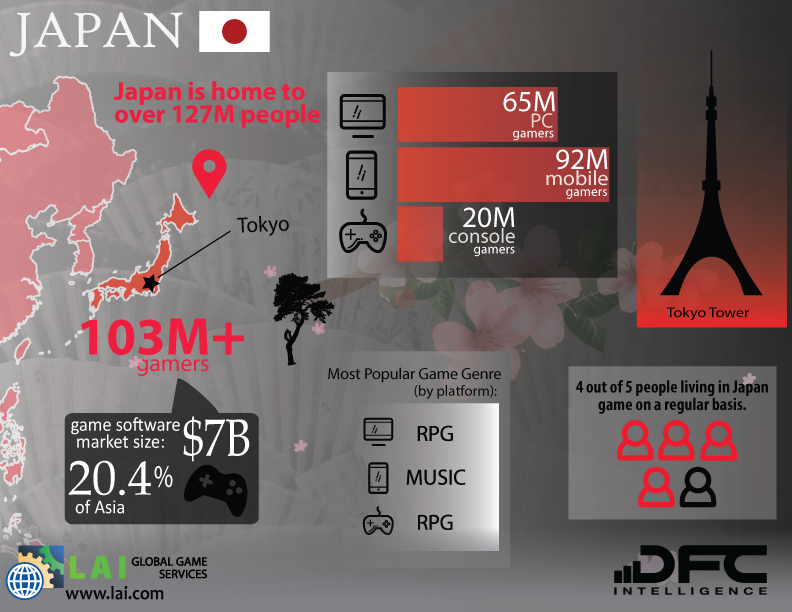 LAI Global Game Services – DFC Intelligence – Video Game Market Infographics – Asia – Japan - Japanese