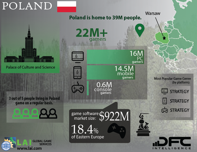 LAI Global Game Services – DFC Intelligence – Video Game Market Infographics – Eastern Europe - Poland