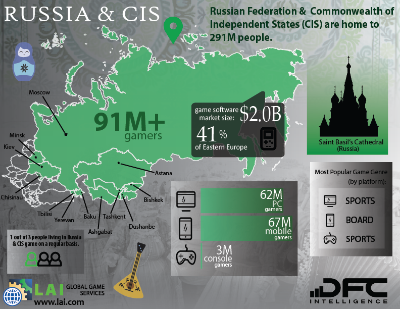 LAI Global Game Services – DFC Intelligence – Video Game Market Infographics – Eastern Europe - Russia & CIS