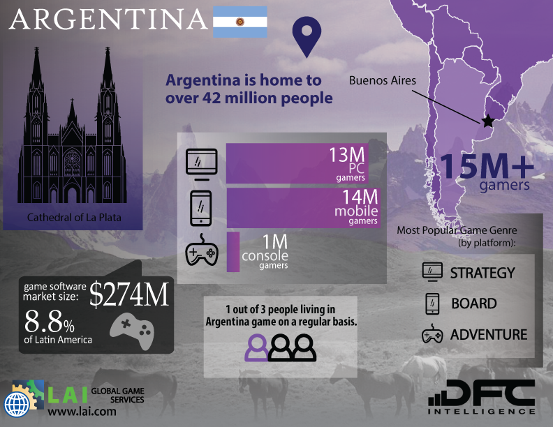 LAI Global Game Services – DFC Intelligence – Video Game Market Infographics – Latin America – Argentina - Argentinian