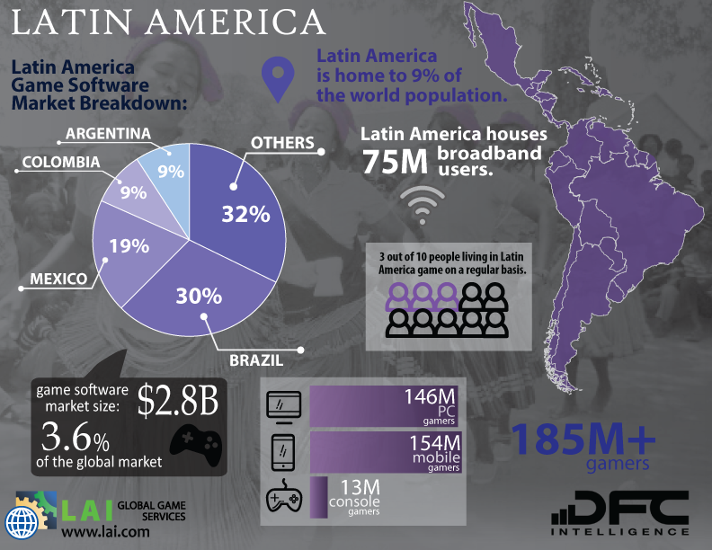 LAI Global Game Services – DFC Intelligence – Video Game Market Infographics – Latin America