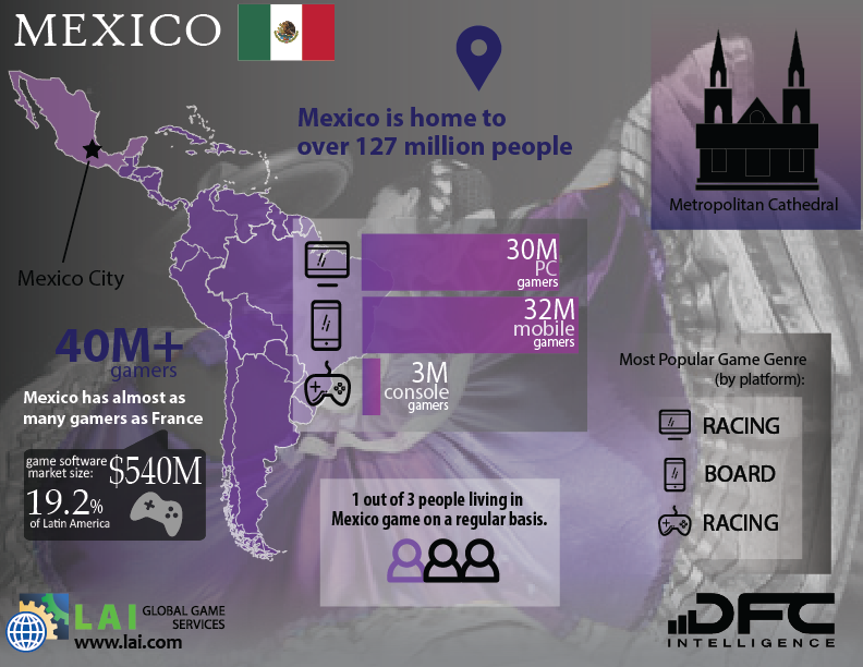 LAI Global Game Services – DFC Intelligence – Video Game Market Infographics – Latin America – Mexico - Mexican