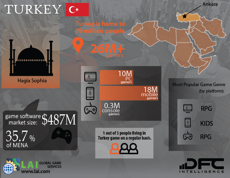 LAI Global Game Services – DFC Intelligence – Video Game Market Infographics – Middle East - North Africa - Turkey