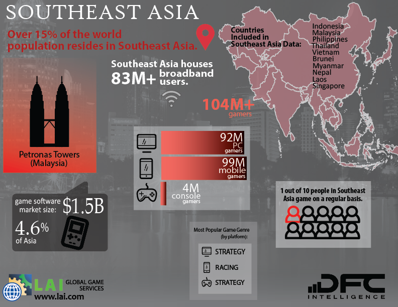 LAI Global Game Services – DFC Intelligence – Video Game Market Infographics – Southeast Asia