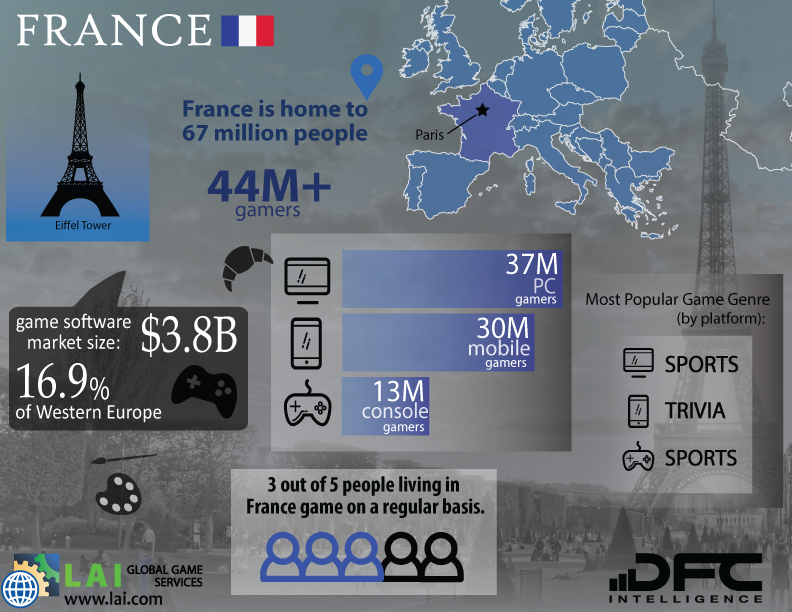 LAI Global Game Services – DFC Intelligence – Video Game Market Infographics – Western Europe – France - French