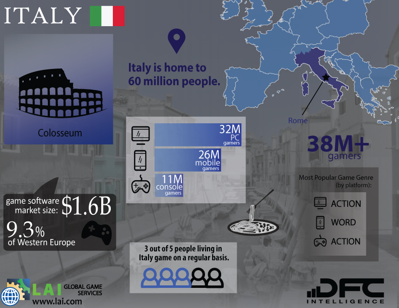 LAI Global Game Services – DFC Intelligence – Video Game Market Infographics – Western Europe – Italy - Italian