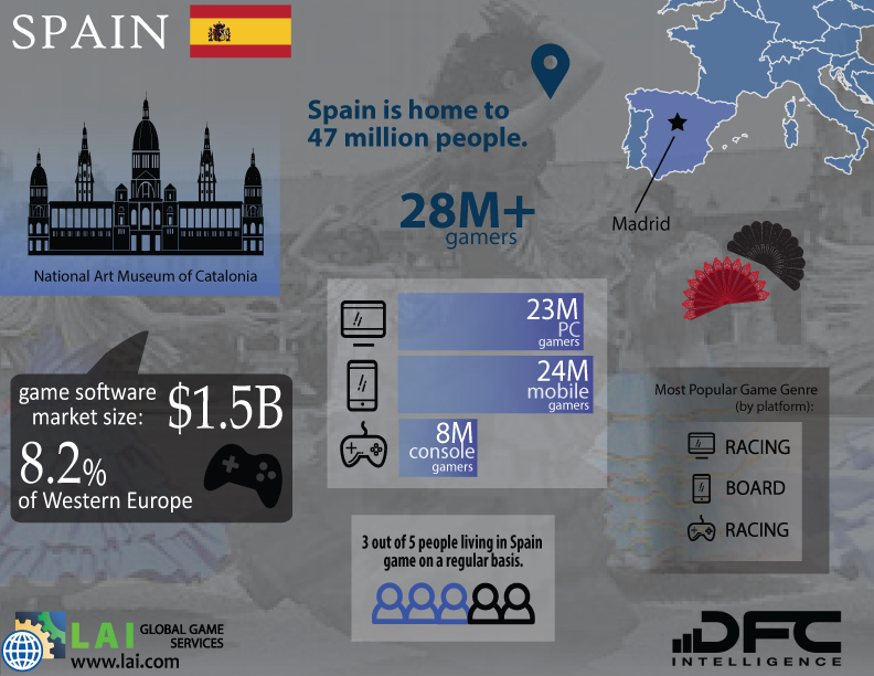 LAI Global Game Services – DFC Intelligence – Video Game Market Infographics – Western Europe – Spain - Spanish