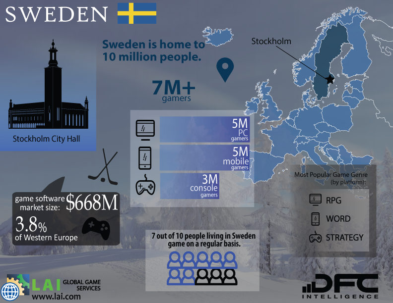 LAI Global Game Services – DFC Intelligence – Video Game Market Infographics – Western Europe – Sweden - Swedish